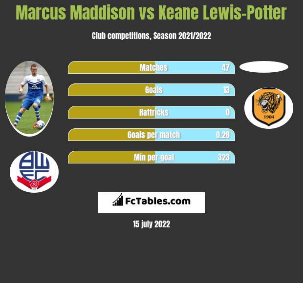 Marcus Maddison vs Keane Lewis-Potter infographic