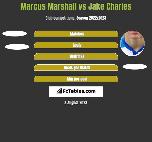 Marcus Marshall vs Jake Charles h2h player stats
