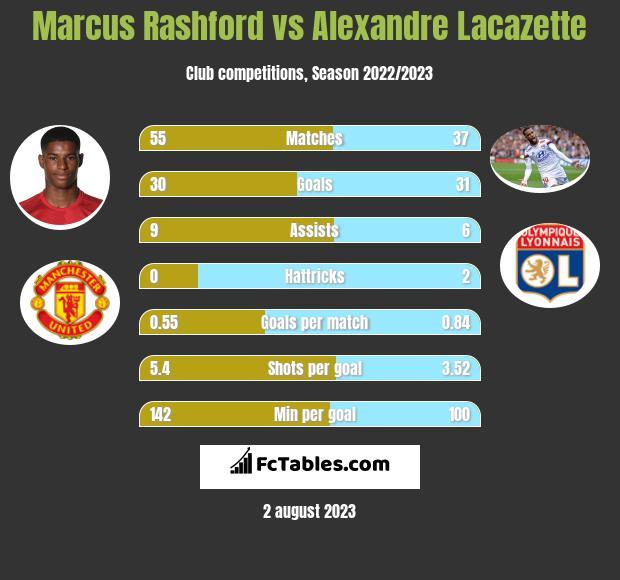 Marcus Rashford vs Alexandre Lacazette h2h player stats