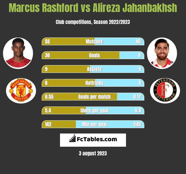 Marcus Rashford vs Alireza Jahanbakhsh h2h player stats