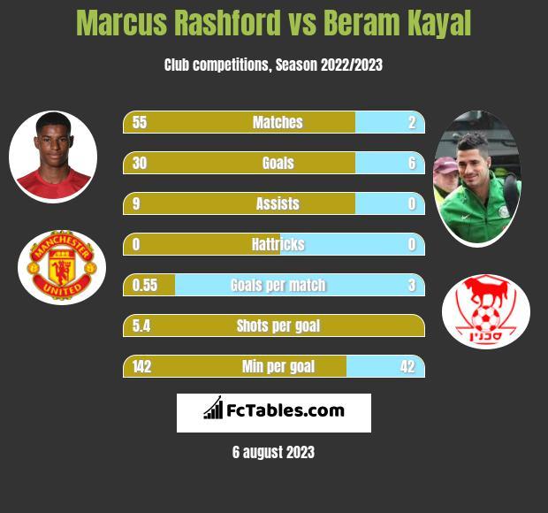 Marcus Rashford vs Beram Kayal infographic