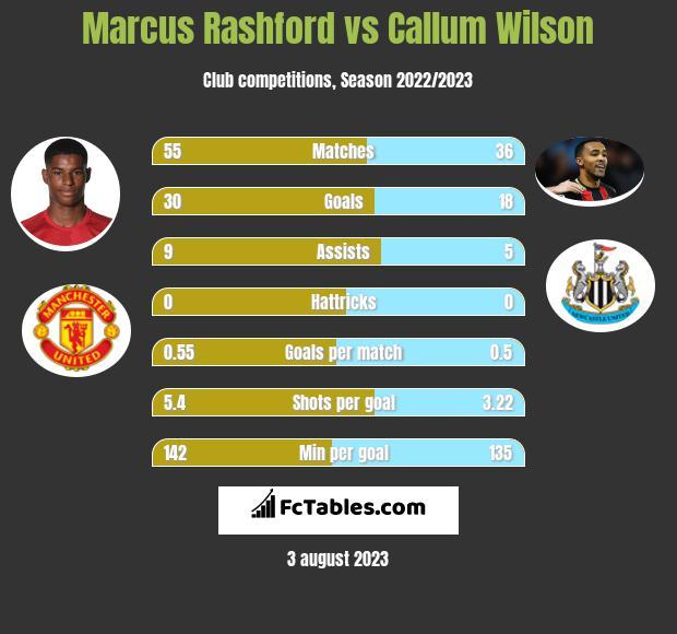 Marcus Rashford vs Callum Wilson h2h player stats
