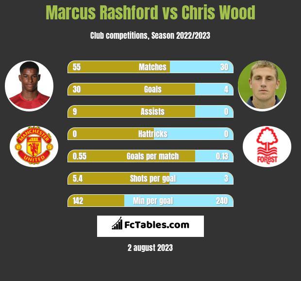 Marcus Rashford vs Chris Wood h2h player stats