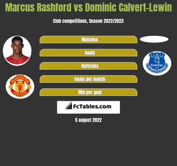 Marcus Rashford vs Dominic Calvert-Lewin h2h player stats