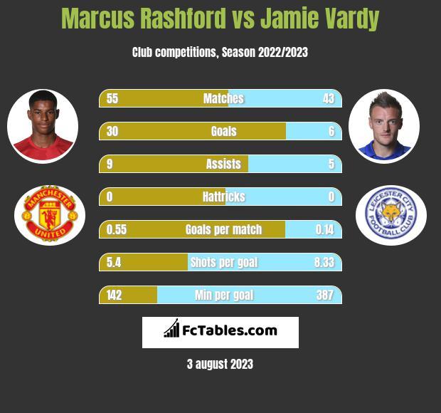 Marcus Rashford vs Jamie Vardy infographic