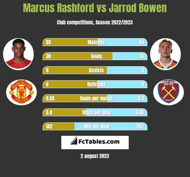 Marcus Rashford vs Jarrod Bowen infographic