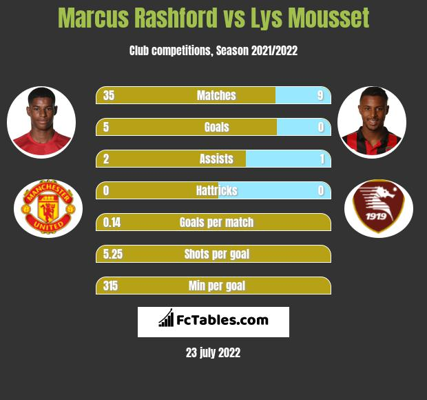 Marcus Rashford vs Lys Mousset h2h player stats