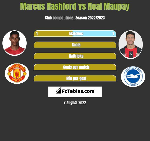 Marcus Rashford vs Neal Maupay h2h player stats