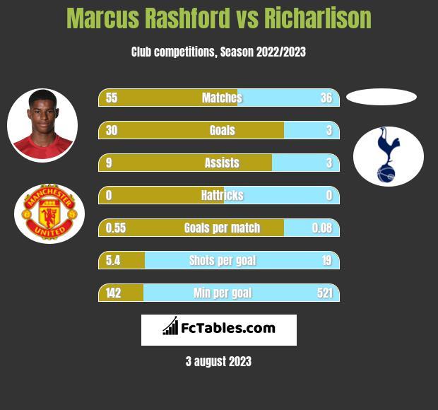 Marcus Rashford vs Richarlison h2h player stats