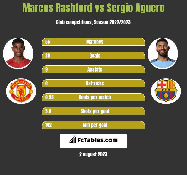 Marcus Rashford vs Sergio Aguero h2h player stats