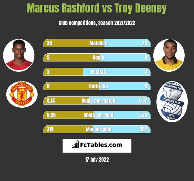 Marcus Rashford vs Troy Deeney infographic