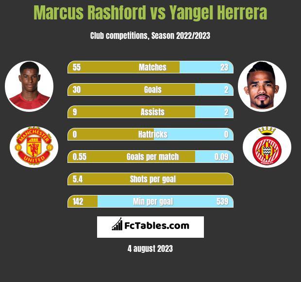 Marcus Rashford vs Yangel Herrera infographic