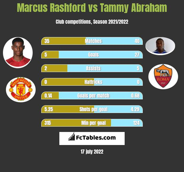 Marcus Rashford vs Tammy Abraham h2h player stats