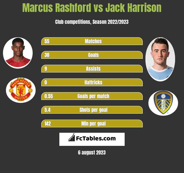 Marcus Rashford vs Jack Harrison h2h player stats