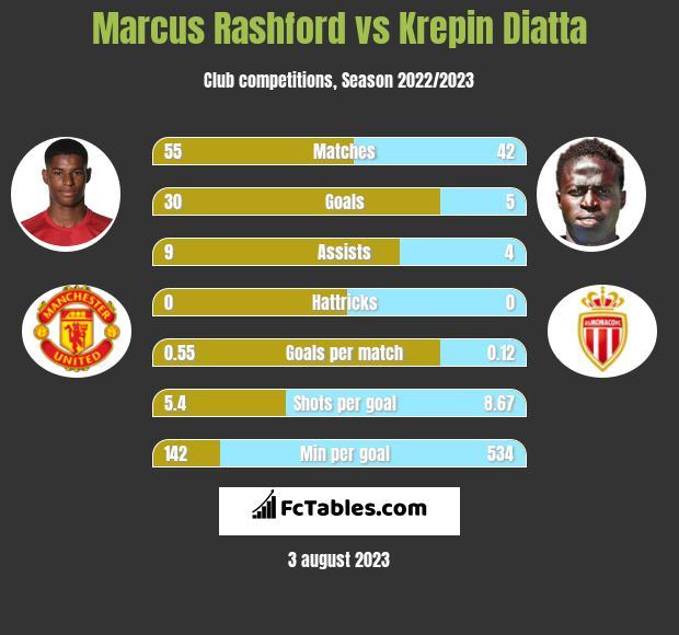 Marcus Rashford vs Krepin Diatta infographic