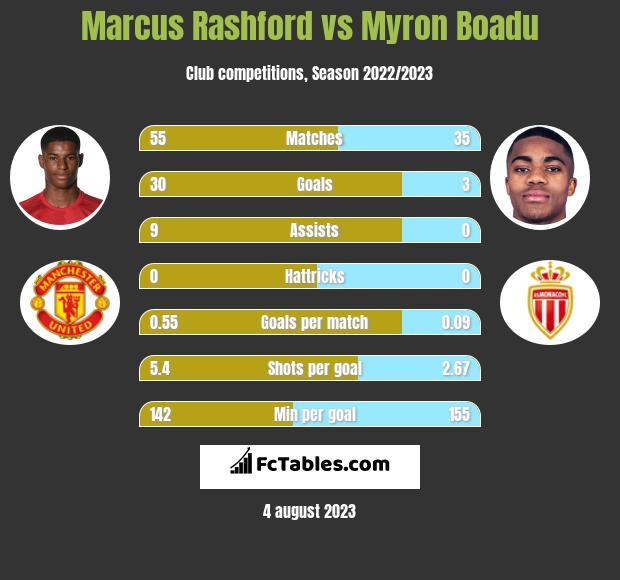 Marcus Rashford vs Myron Boadu h2h player stats