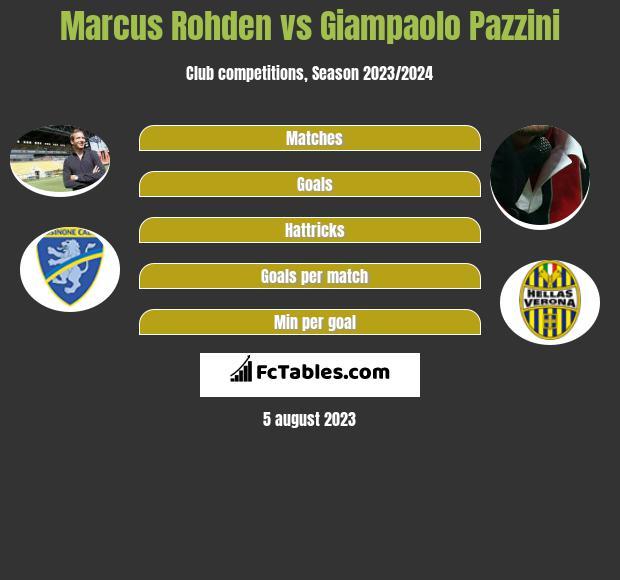 Marcus Rohden vs Giampaolo Pazzini