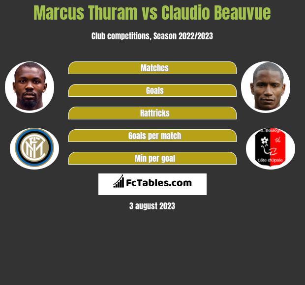Marcus Thuram vs Claudio Beauvue h2h player stats