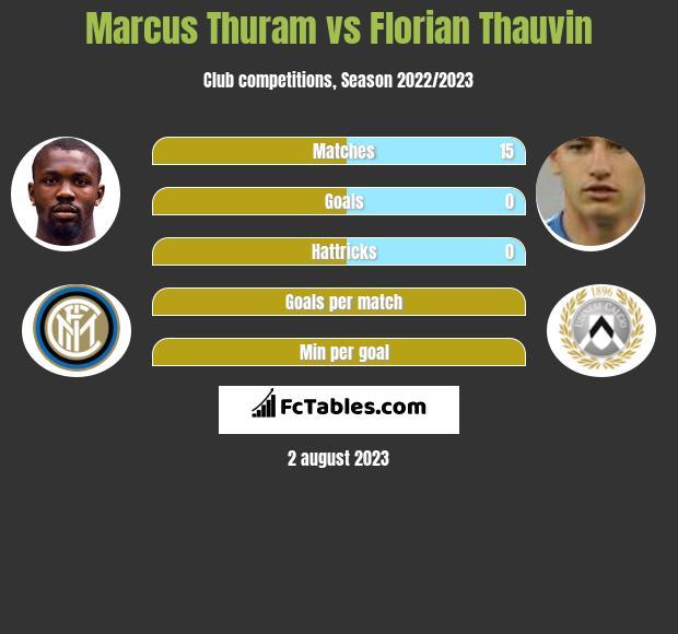 Marcus Thuram vs Florian Thauvin h2h player stats