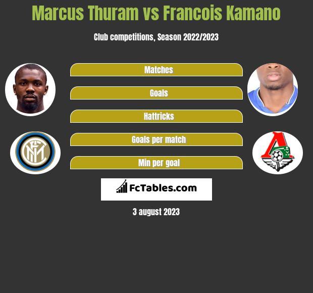 Marcus Thuram vs Francois Kamano h2h player stats