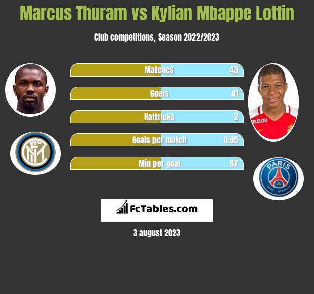 Marcus Thuram vs Kylian Mbappe Lottin h2h player stats