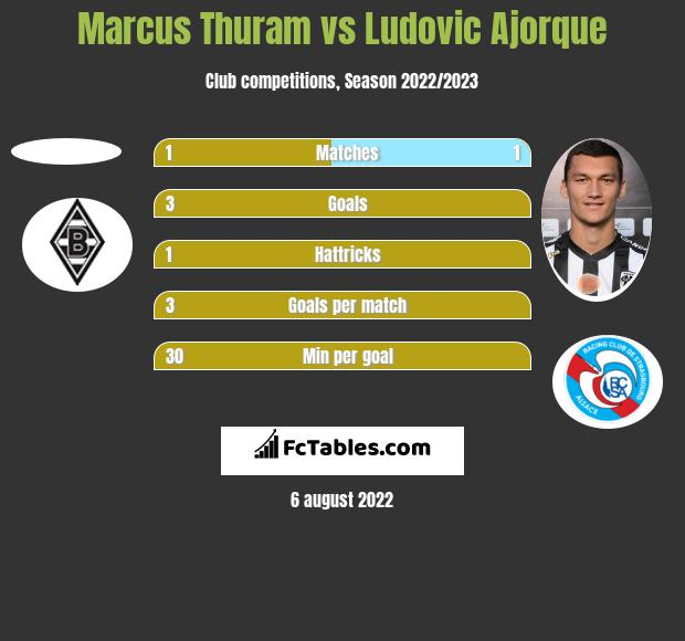 Marcus Thuram vs Ludovic Ajorque h2h player stats