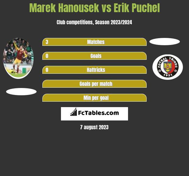 Marek Hanousek vs Erik Puchel infographic