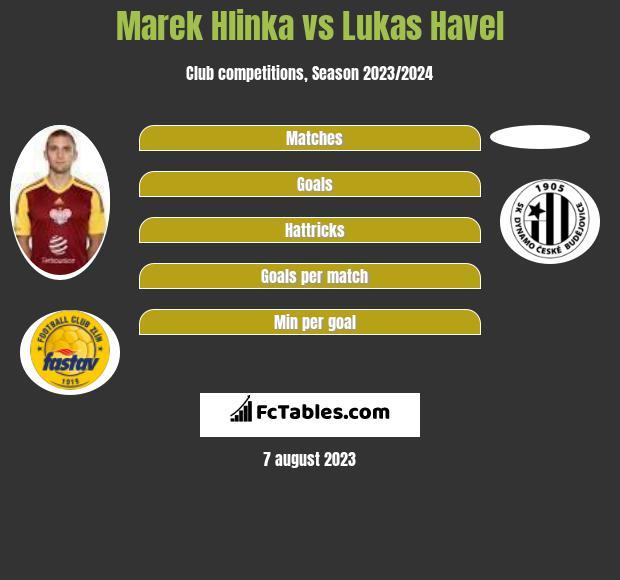 Marek Hlinka vs Lukas Havel infographic