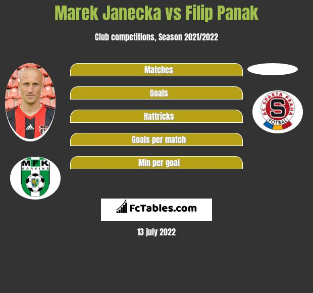 Marek Janecka vs Filip Panak infographic