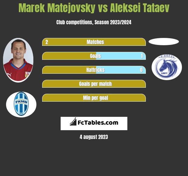 Marek Matejovsky vs Aleksei Tataev infographic