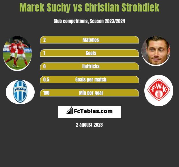 Marek Suchy vs Christian Strohdiek infographic