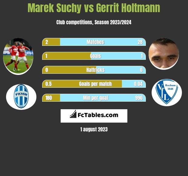 Marek Suchy vs Gerrit Holtmann infographic