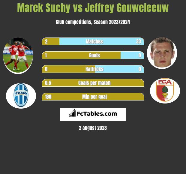 Marek Suchy vs Jeffrey Gouweleeuw infographic