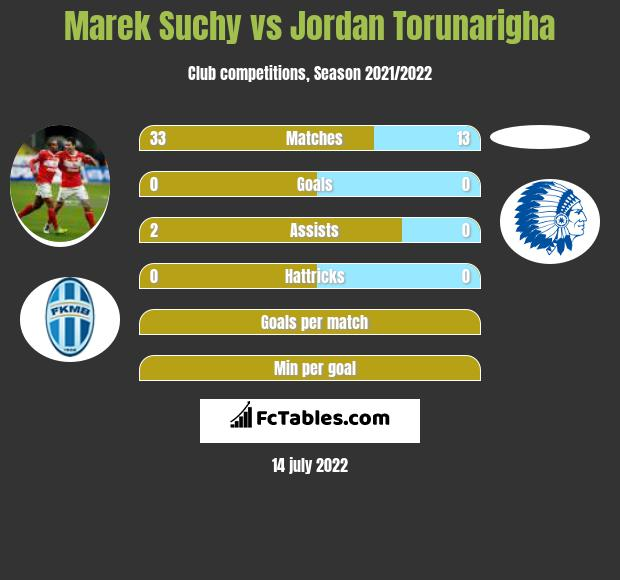 Marek Suchy infographic statistics for Hertha Berlin