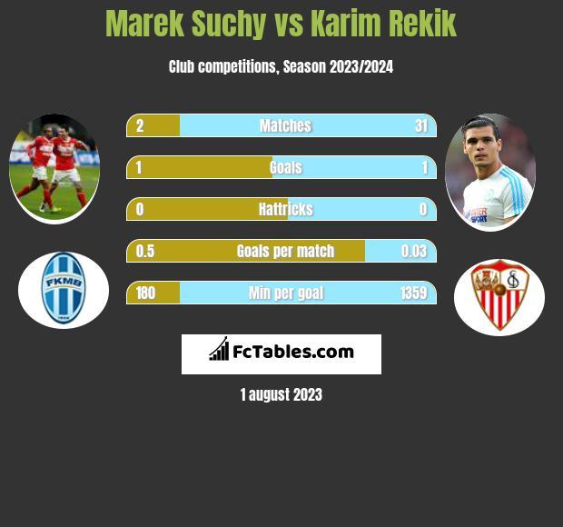 Marek Suchy vs Karim Rekik infographic