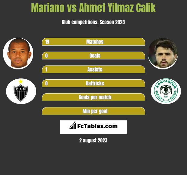 Mariano vs Ahmet Yilmaz Calik infographic