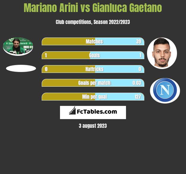 Mariano Arini vs Gianluca Gaetano infographic