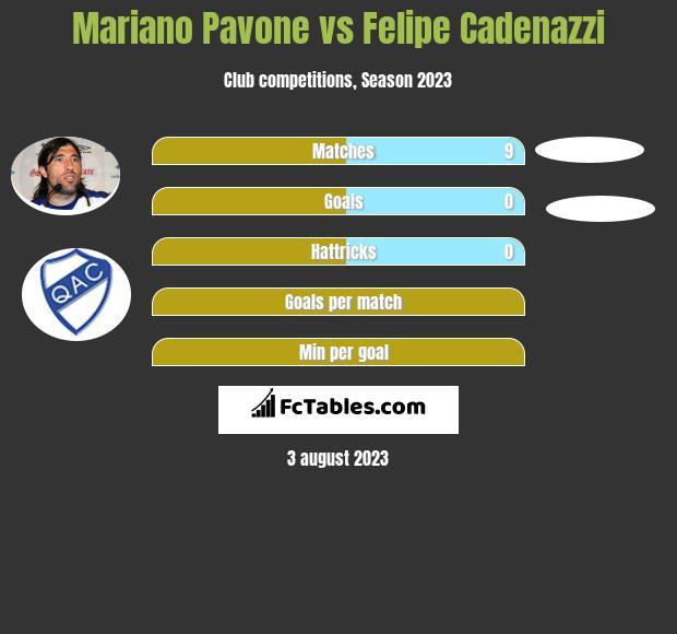 Mariano Pavone vs Felipe Cadenazzi infographic