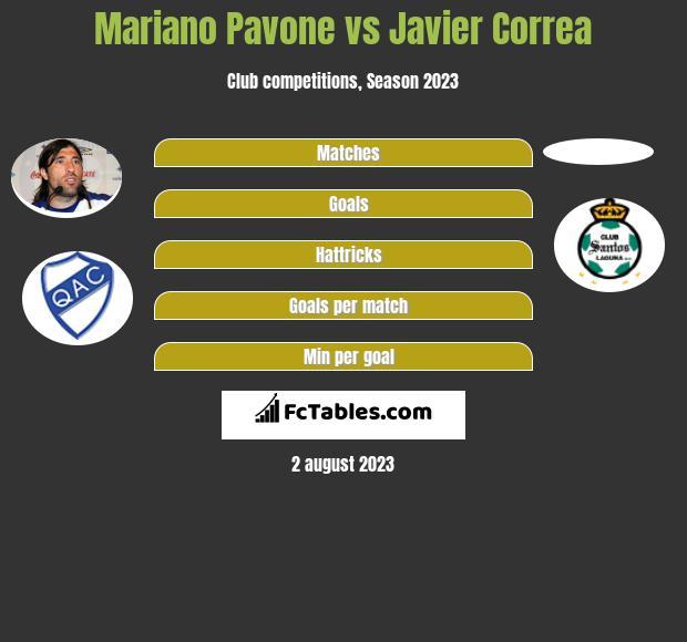 Mariano Pavone vs Javier Correa h2h player stats