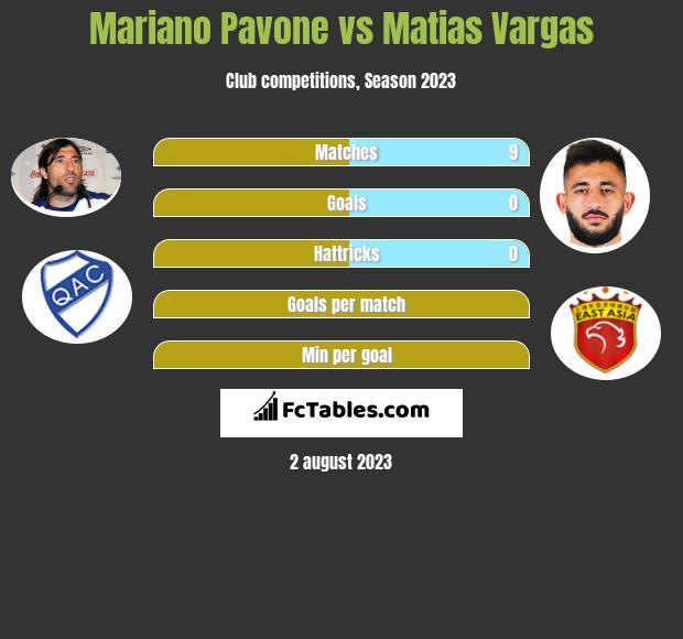 Mariano Pavone vs Matias Vargas h2h player stats