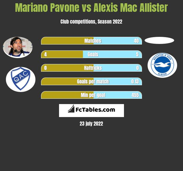 Mariano Pavone vs Alexis Mac Allister h2h player stats