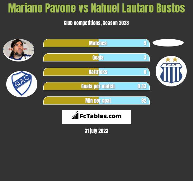 Mariano Pavone vs Nahuel Lautaro Bustos h2h player stats