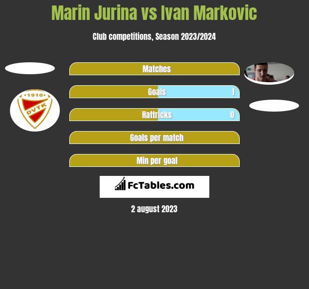 Marin Jurina vs Ivan Marković h2h player stats