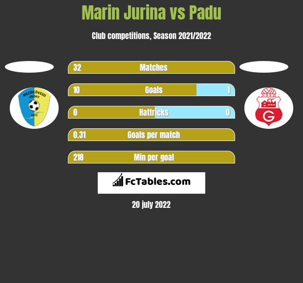 Marin Jurina vs Padu h2h player stats