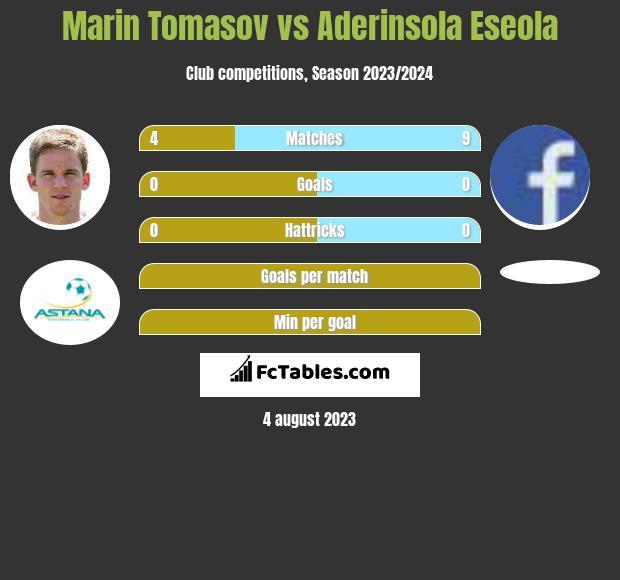 Marin Tomasov vs Aderinsola Eseola h2h player stats