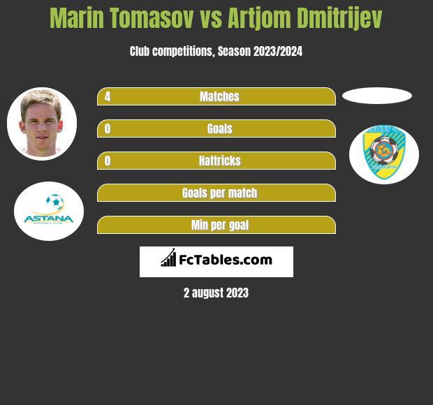 Marin Tomasov vs Artjom Dmitrijev h2h player stats