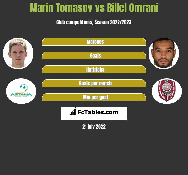 Marin Tomasov vs Billel Omrani infographic