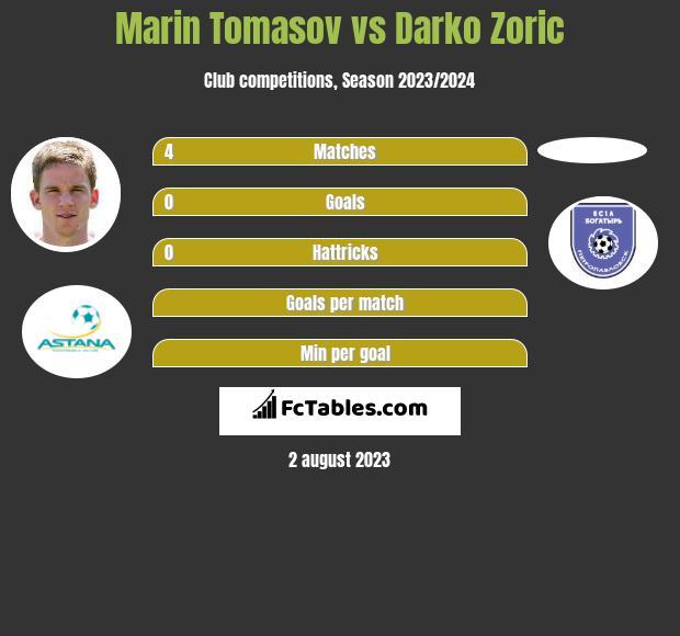 Marin Tomasov vs Darko Zoric infographic