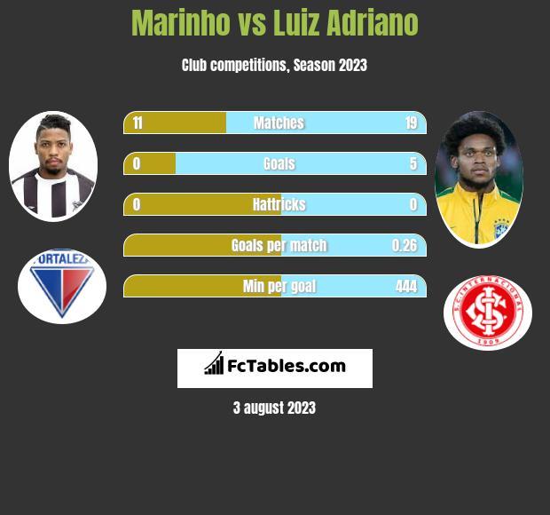 Marinho vs Luiz Adriano infographic