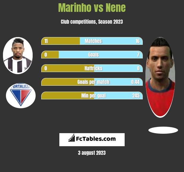 Marinho vs Nene h2h player stats